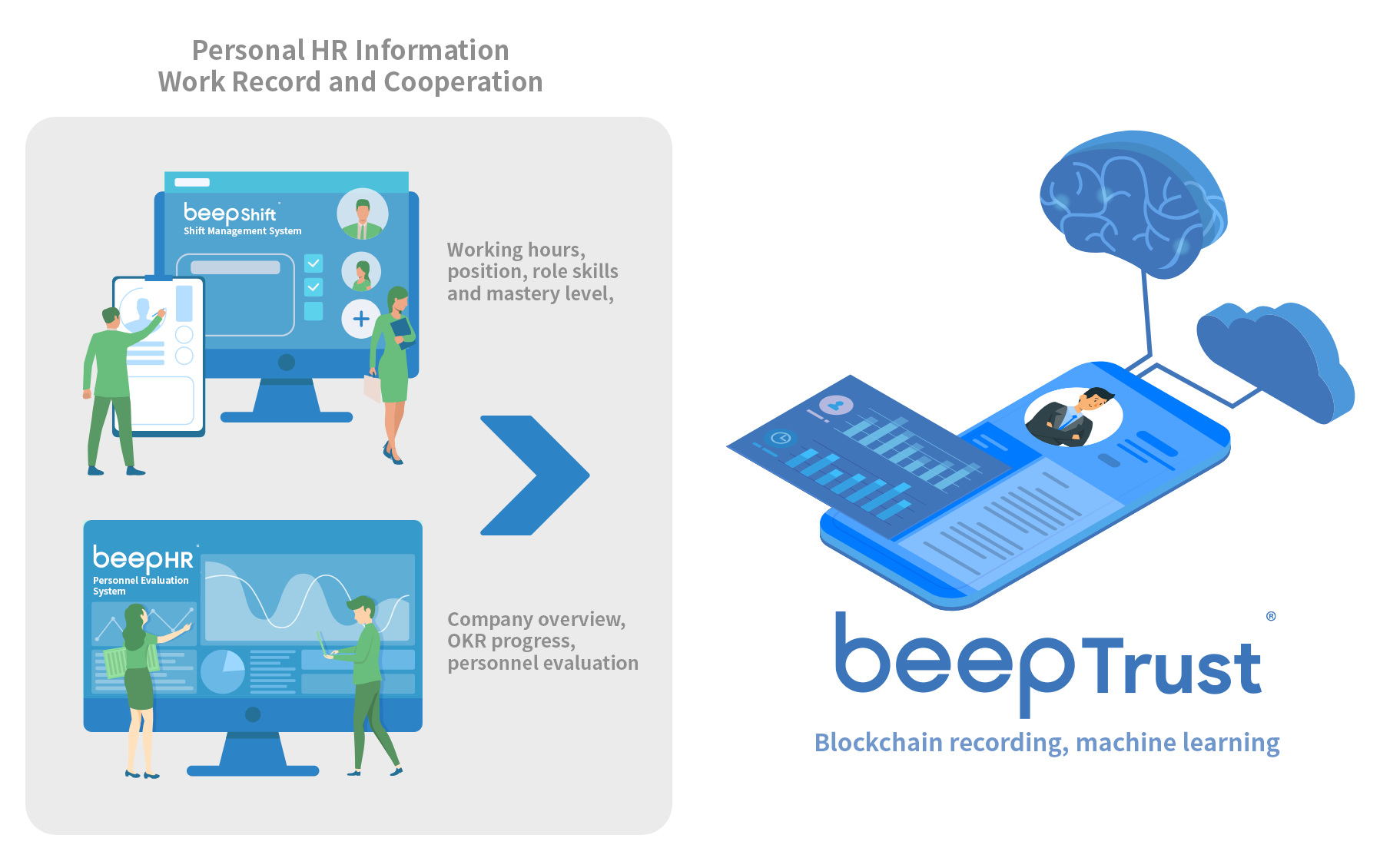 beeptrust deep learning